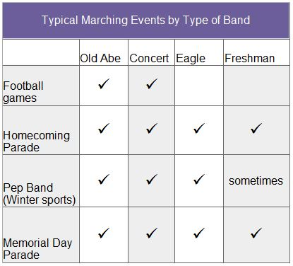 Typical Marching Band chart
